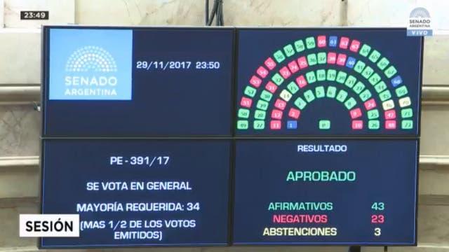 El Senado aprobó la Ley de Reforma Previsional