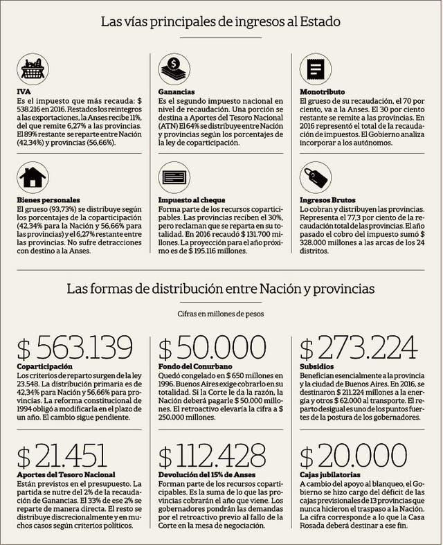 Fondo del Conurbano: las provincias rechazaron el planteo bonaerense