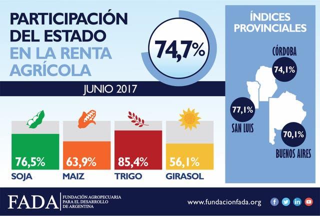 La participación del Estado en la renta agrícola