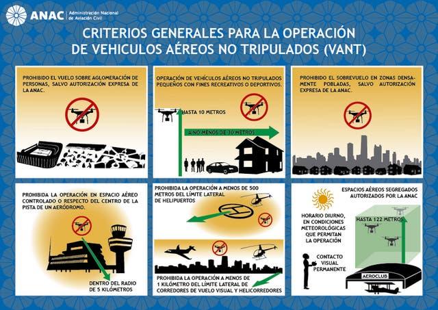 Recomendaciones de uso de un drone establecidas por la ANAC