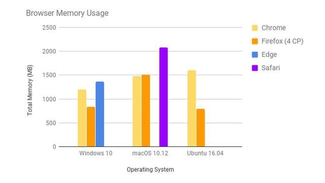 Uso de memoria RAM de Firefox 57 vs Chrome, Edge y Safari