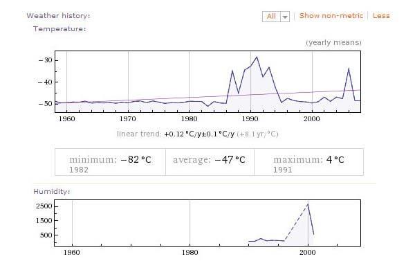 Temperaturas promedio en la Antártida durante los últimos 50 años