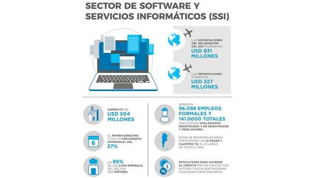 Anuncian créditos para el sector del software y servicios informáticos