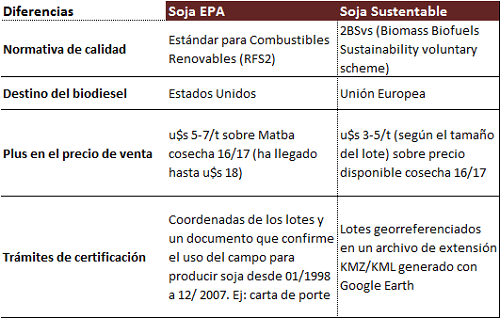 """Diferencias soja EPA y """"sustentable"""""""