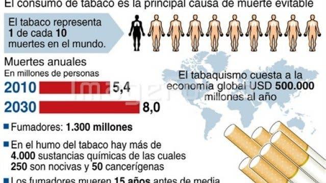El consumo de tabaco es una epidemia mundial