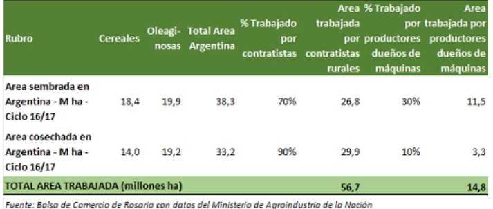 Participación de los contratistas en el total sembrado