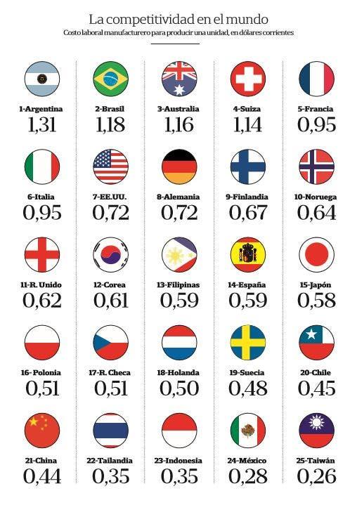 La Argentina, con el costo laboral más alto entre 25 economías