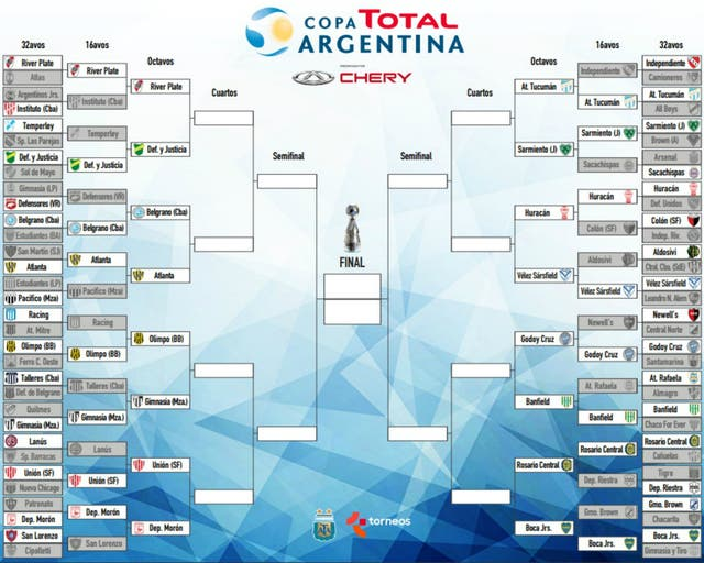 El camino al título de la Copa Argentina