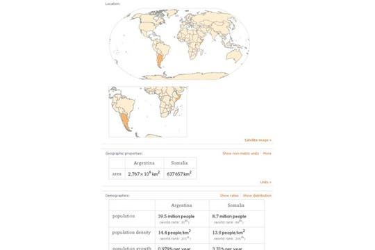 Comparación de datos de Argentina y Somalia. Foto: lanacion.com