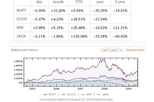 Desempeño financiero de cuatro compañías tecnológicas. Foto: lanacion.com