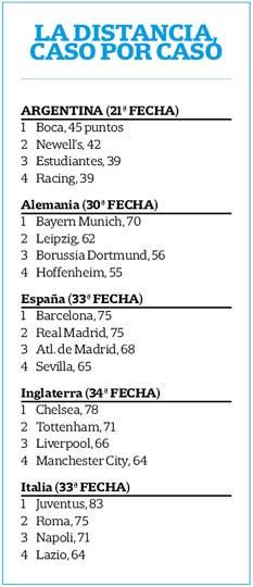 La competitividad es un punto a favor para el fútbol argentino: los primeros cuatro equipos siguen con chances de pelear por el título, algo que no ocurre en Europa