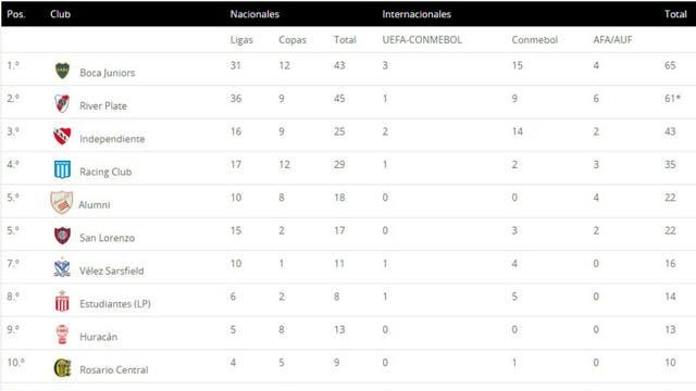 La tabla con los 10 primeros en cantidad de títulos