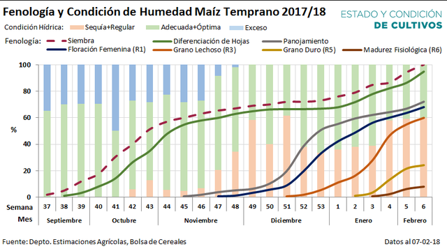 La fenología y la condición de humedad del maíz 2017/2018