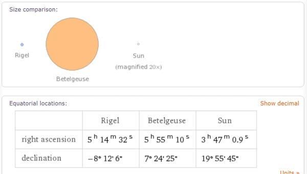 Comparación de tamaños de Rigel, Betelgeuse y el Sol. Foto: lanacion.com