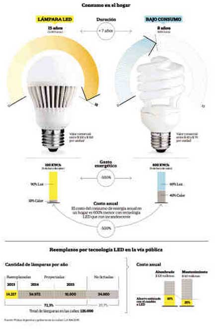 led vs bajo consumo la nacion