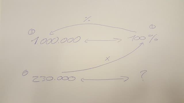 Regla de tres: primero multiplicar 230 mil por 100, luego dividir el resultado por 1 millón