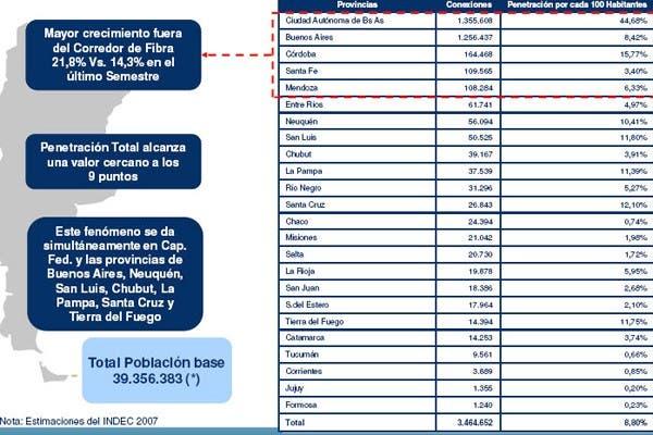El cuadro de la imagen muestra la diferencia en la penetración de la banda ancha en la Argentina