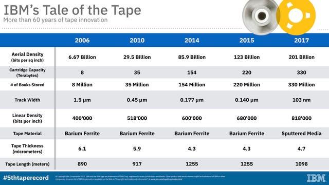 Cómo evolucionó la tecnología de cinta magnética en la última década