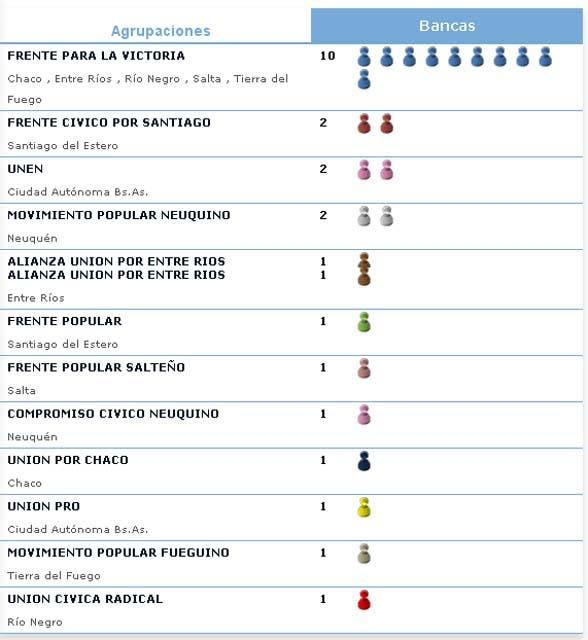Una simulación de cómo se distribuyeron las 24 bancas en juego en el Senado (fuente: resultados.gob.ar)