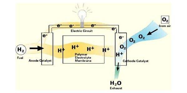 Esquema de una celda de hidrógeno