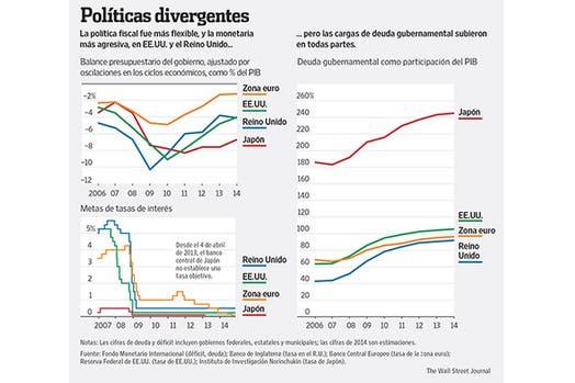 Economías avanzadas: lo bueno, lo malo y lo feo