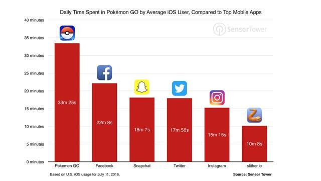 El videojuego Pokémon GO supera a Candy Crush en EEUU Tecnologia-2235264w640