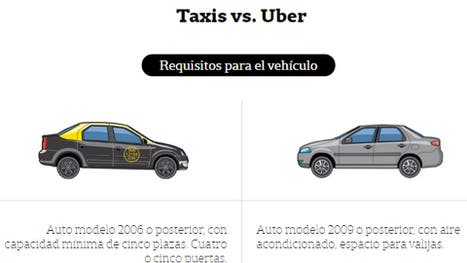 Taxis vs. Uber