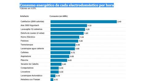 Electrodomésticos: cuánto es el consumo de cada uno en KWh