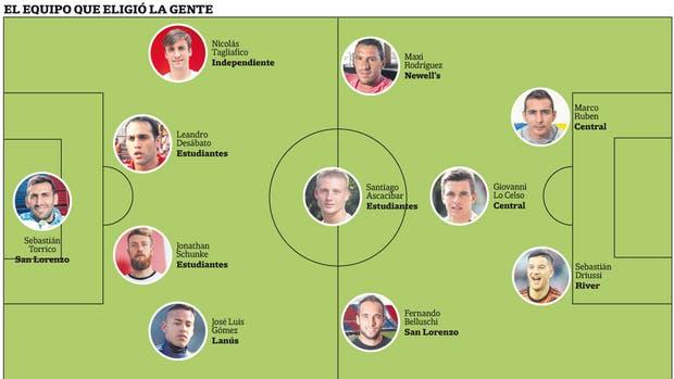 El equipo elegido por los lectores de La Nación