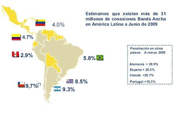 Chile lidera el índice de penetración de Internet en la región, con un 9,7 por ciento cada 100 habitantes