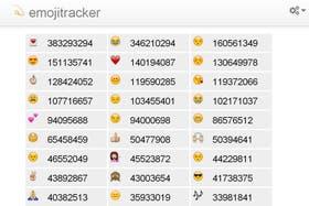 Emojitracker.com es un sitio que registra cuáles son los emoji más utilizados en Twitter