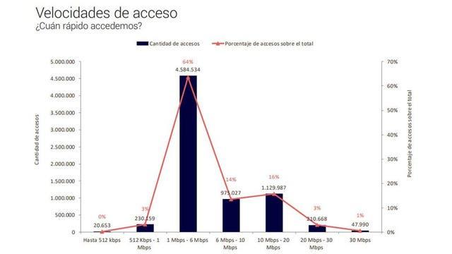 La mayoría de las conexiones a Internet en la Argentina tienen una velocidad de entre 1 y 6 megabits por segundo