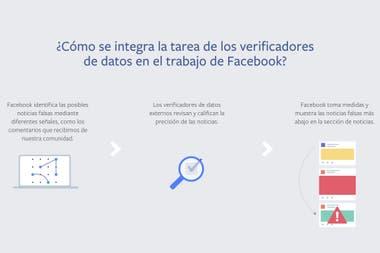 Este es el proceso que implementó Facebook para combatir las noticias falsas y que contará con el aporte de Chequeado en la Argentina