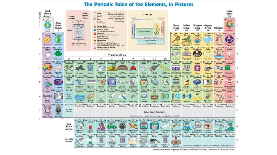 Esta tabla periodica te va a servir