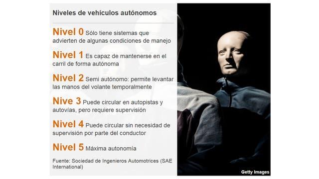 Niveles de autonomía de un vehículo sin chofer humano