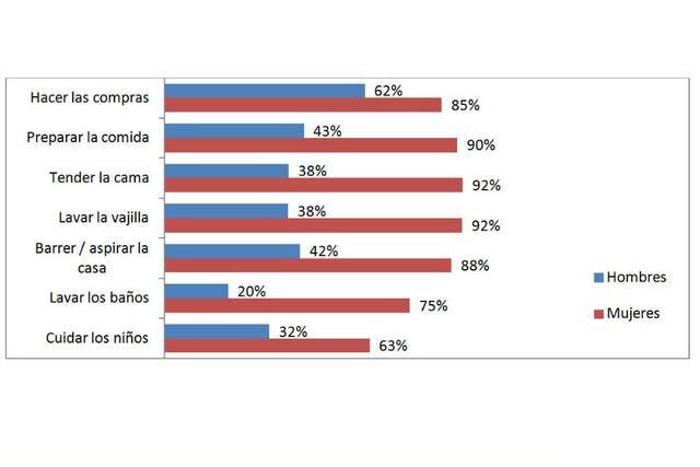 Estudio realizado por el Centro de Investigaciones Sociales (CIS) Voices! - Fundación UADE