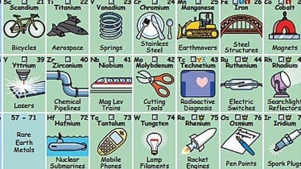 La tabla peridica que te dice para qu sirve cada elemento la tabla creada por keith enevoldsen incluye al menos un uso para cada elemento urtaz Choice Image