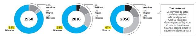 Evolución de la población por raza y etnia en EE.UU.