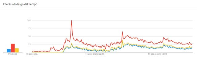 """El pico de búsquedas en Google de la palabra Vidal (rojo), Brancatelli (amarillo) o """"Vidal Brancatelli"""" (azul) en las últimas 24 horas; el pico es a las 11.16 de la noche"""