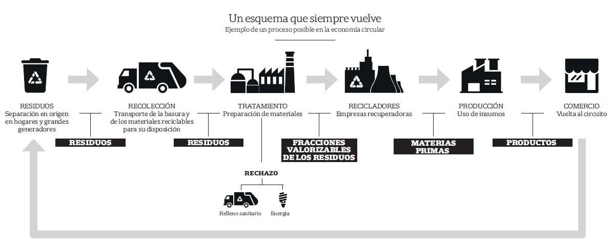 Diez claves para encontrarle la vuelta a la economía circular