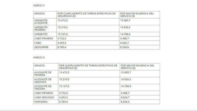 Las subas en los suplementos para gendarmes y prefectos