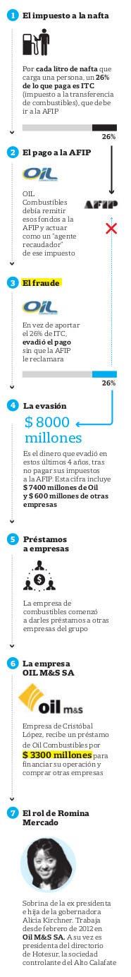 A los k no les importa: nos robaron US$ 8.000 millones