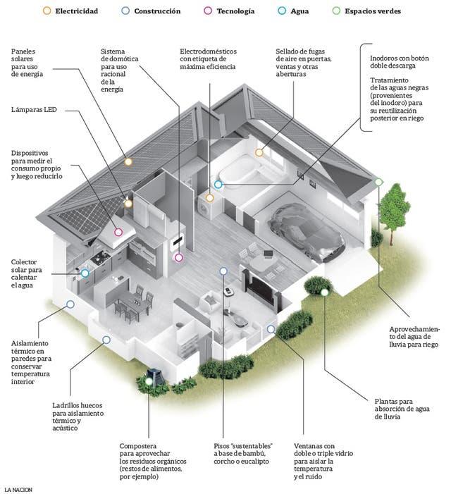 el foco est puesto en utilizar materiales ecolgicos y aprovechar al mximo los recursos naturales y las energas renovables