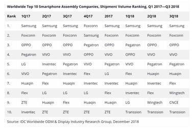 Top smartphone manufacturers around the world