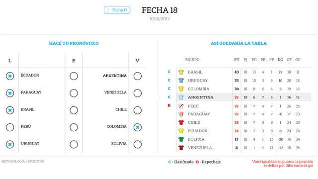 Argentina cuarta, con un punto sobre seis