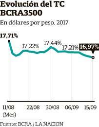 El dólar mayorista tuvouna leve tendencia a la baja en el último mes; la caídade la valuación fue de aproximadamente un 4 por ciento