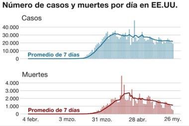 Fuente: ECDC, datos al 26 de mayo