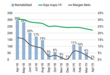Evolución de los resultados económicos de la soja 2018/2019, zona Mar y Sierras