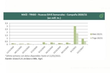 El cuadro muestra el incremento de las DJVE que tuvo el trigo y el maíz 20/21, luego del cepo a las exportaciones del maíz hasta marzo próximo