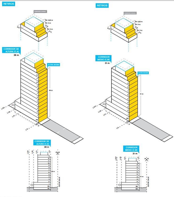 Corredores Altos (izquierda) pueden llegar a 12 pisos y 38 metros de altura; Corredores Medianos (derecha), son 9 pisos y 31 metros de altura máxima